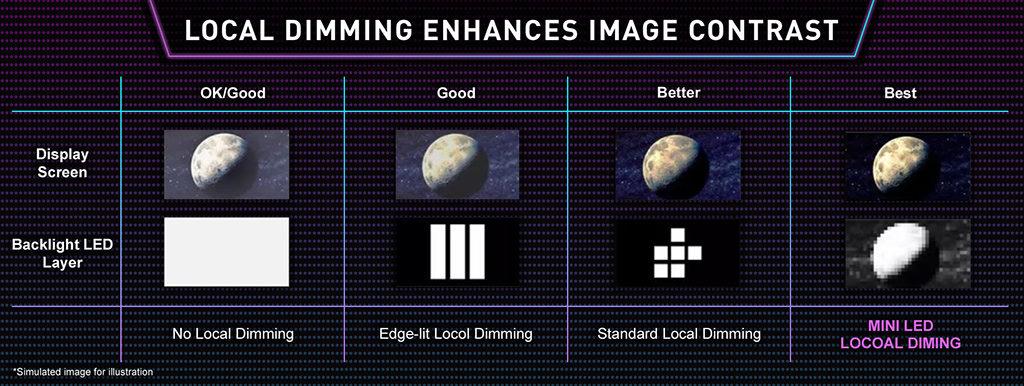 Мини светодиодный дисплей MSI Creator 17: победитель стандарта HDR