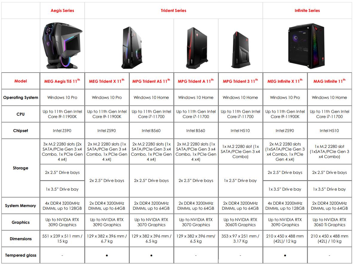 Новейший игровой компьютер MSI с NVIDIA Resizable Bar