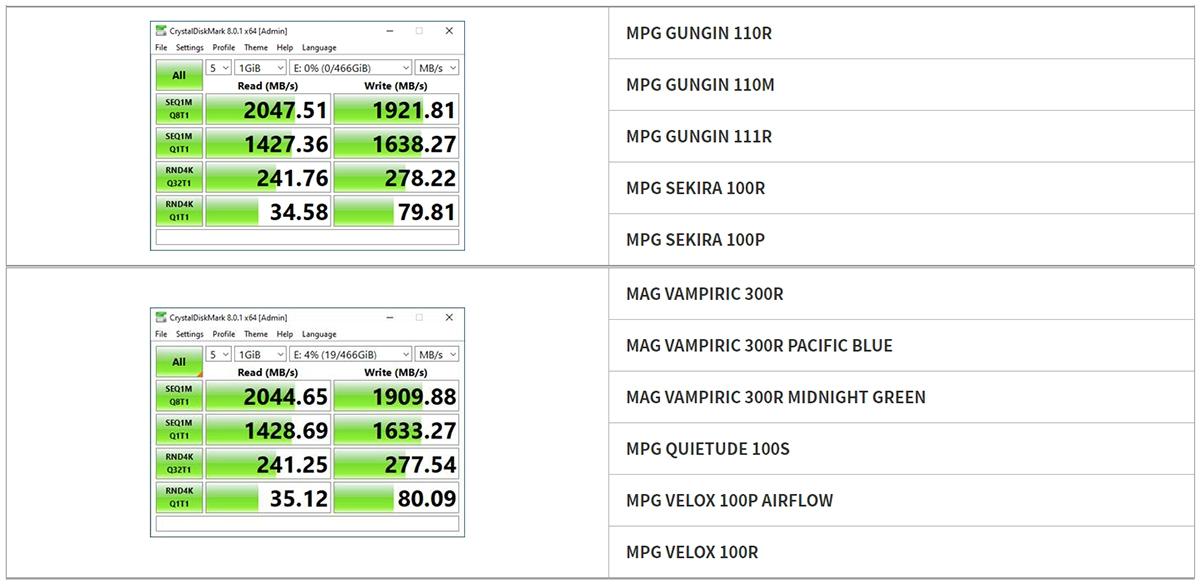 Таблица возможности передачи данных в каждом корпусе ПК MSI: